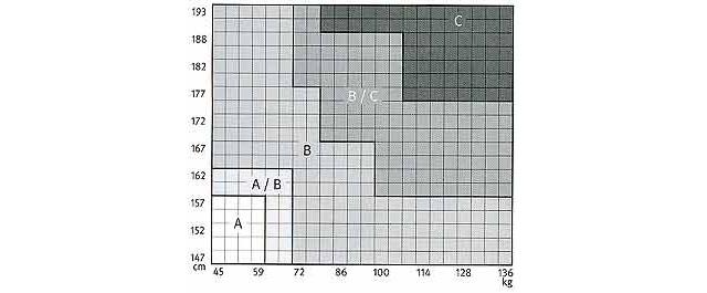 Tabella per capire le dimensioni delle varie taglie per la sedia ergonomica aeron di herman miller