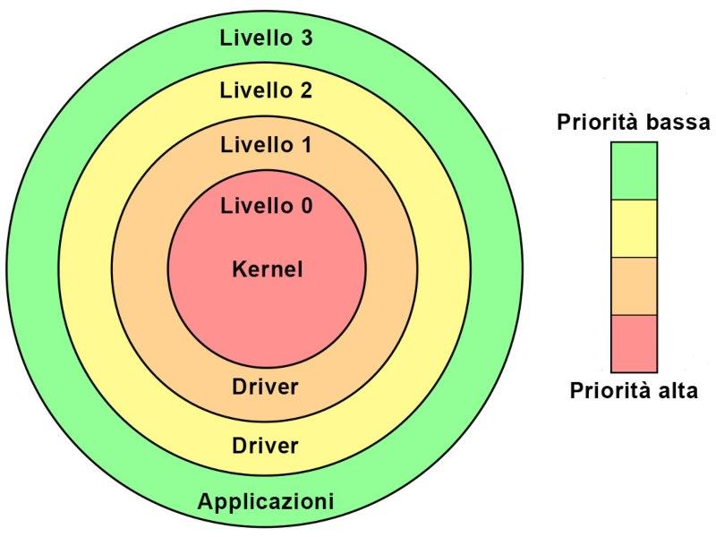 livello kernel di vanguard