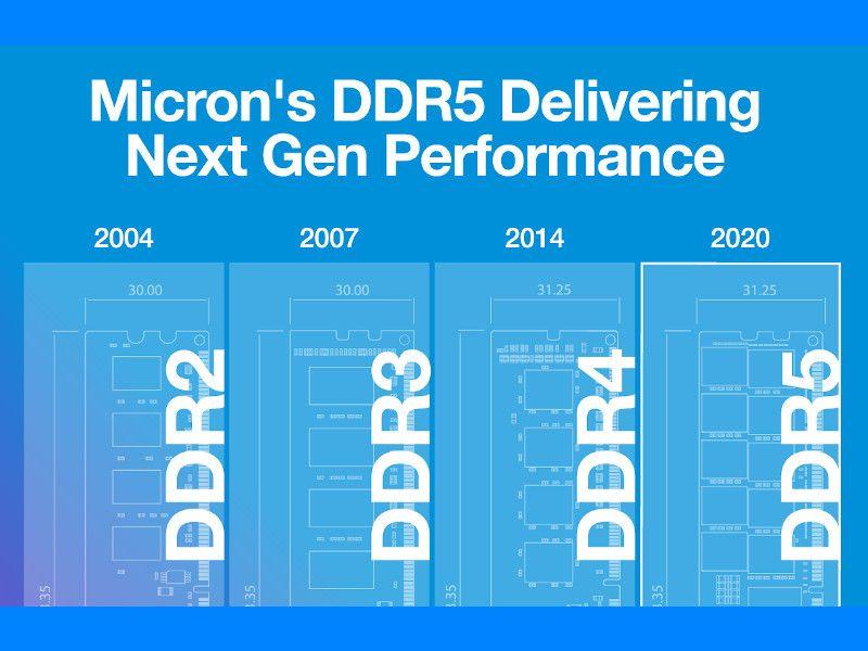 Infografica DDR5 azzurra con date